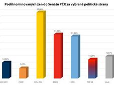 La participation des femmes nominées aux élections sénatoriales, photo: Fórum 50%