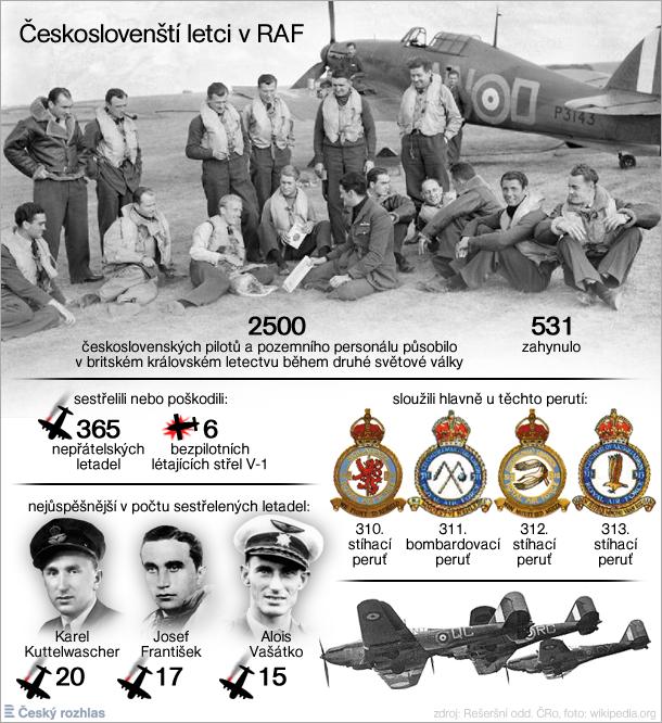 Výsledek obrázku pro RAF za války