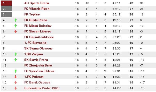 Spanisch Liga Tabelle