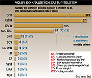 Elecciones regionales, gráfica: CTK