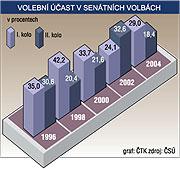 Participación electoral, gráfica: CTK