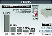Municipal elections in Prague, source: CTK