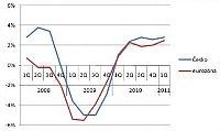 Entwicklung des Bruttoinlandsprodukts in Tschechien und in der Eurozone (Quelle: Tschechisches Statistikamt)