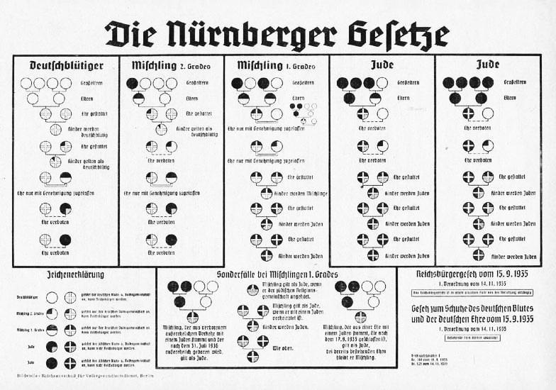 Nürnberger Gesetze Definition