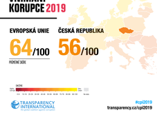 Le classement de l'indice de perception de la corruption, source: Transparency International