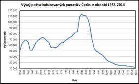 Source: Jirska / ČSÚ, CC BY-SA 4.0