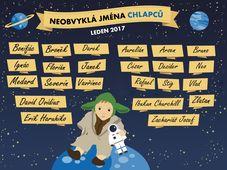 Необычные имена для мальчиков в 2017 г., фото: Чешское статистическое управление