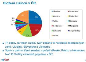 El gráfico de la estructura de los extranjeros en la RCh, fuente: ČSÚ