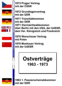 Die Ostverträge zwischen der BRD sowie der DDR, VR Polen, ČSSR und den Viermächten (Quelle: IMre, Wikimedia Commons, Public Domain)