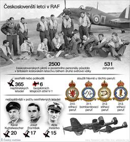 Českoslovenští letci vRAF, zdroj: archiv Českého rozhlasu