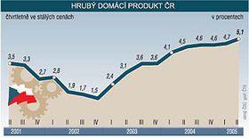 Crecimiento del Producto Interior Bruto en la RCh (Foto: CTK)