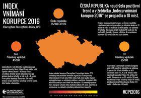 Уровень восприятия коррупции - снимок сайта Transparency International
