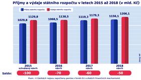 Staatshaushaltsentwürfe 2015-2018 (Quelle: Archiv des tschechischen Finanzministeriums)