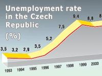 Czech Republic's unemployment rate (1993 - 2003), source: CTK