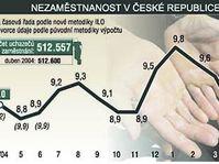 Desarollo del desempleo en la RCh del abril de 2004 al abril de 2005 (Gráfico: CTK)