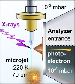 Schematické zobrazení mikronástřiku tekutého amoniaku srozpuštěnými alkalickými kovy ajeho měření na synchrotronu BESSY II, zdroj: archiv Ústavu anorganické chemie abiochemie Akademie věd ČR