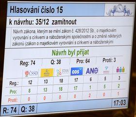El Senado rechaza gravar las reparaciones económicas a las Iglesias, foto: ČTK/Deml Ondřej