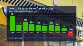 Entwicklung des Nettogewinns der Tschechischen Post in Millionen Kronen (Foto: ČT24)