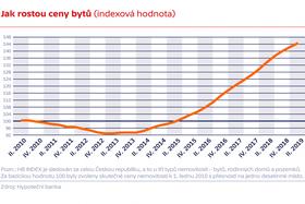 Wachstum der Wohnungspreise 2010-2019 (Quelle: Hypoteční banka)