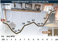 The unemployment in the Czech Republic, source: CTK