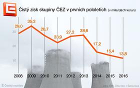 Gewinn der Energiekonzerns ČEZ (Quelle: Archiv des Tschechischen Rundfunks)