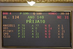 Results of the vote on the state budget for 2018, photo: CTK