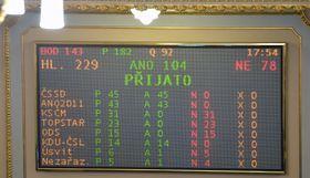 За принятие бюджета проголосовали 104 депутата, Фото: ЧТК