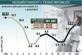 Desempleo en la RCh (%); Gráfico: CTK