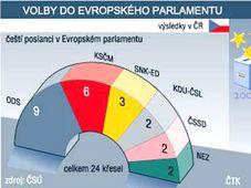 Результаты выборов в Европарламент (График: ЧТК)