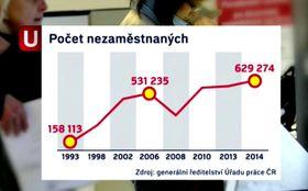 Количество безработных 1993 - 2014 (Фото: Архив Биржи труда)