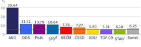 Abgeordnetenhauswahl in Tschechien 20172021 → (in %)