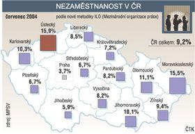 Безработица в регионах (Источник: ЧТК  и Министерство труда и социальных дел)