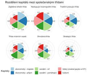 Klassen (von links nach rechts): die Gehobene Mittelklasse, die kosmopolitische Klasse, die untere Mittelklasse,  die lokal gebundene Klasse, die bedrohte Klasse und die Klasse der Abgehängten. Grundparametern: das wirtschaftliche Kapital (blau), das soziale Kapital (grün) und das kulturelle Kapital (rot).
