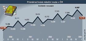 Acrecentamiento de los sueldos 2000-2004 en la RCh (Gráfico: CTK)