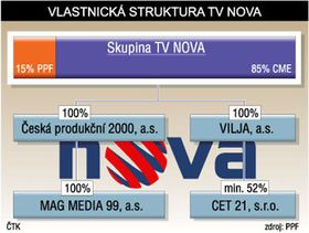 Future ownership structure of the TV Nova Group, photo: CTK