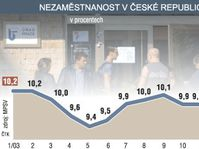 Unemployment, source: CTK
