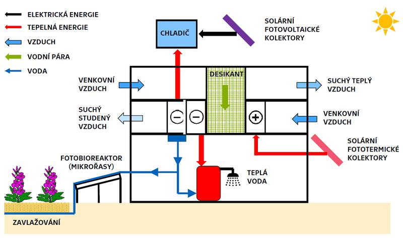 Schéma systému S.A.W.E.R., zdroj: archiv ČVUT