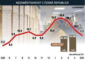 Tasa de desempleo en la RCh - del mayo de 2003 al mayo de 2004 (Gráfico: CTK)
