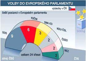 Resultados de las elecciones al Parlamento Europeo (Gráfico: CTK)