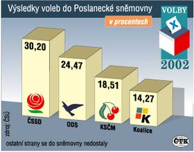 Resultados de los comicios legislativos (porcentaje). Gráfico: CTK.