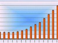 Vývoj státního dluhu, zdroj: MF ČR