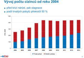 El gráfico del crecimiento del número de los extranjeros en la RCh, fuente: ČSÚ