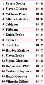 Clasificación de la liga checa
